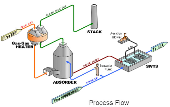 fgd matirals Fixated or stabilized flue gas desulfurization (fgd) scrubber material can be used as a stabilized base and/or subbase material the fixated fgd scrubber material is produced in a compactable condition and can be used in essentially the same manner as other lime-fly ash or cement-stabilized base.